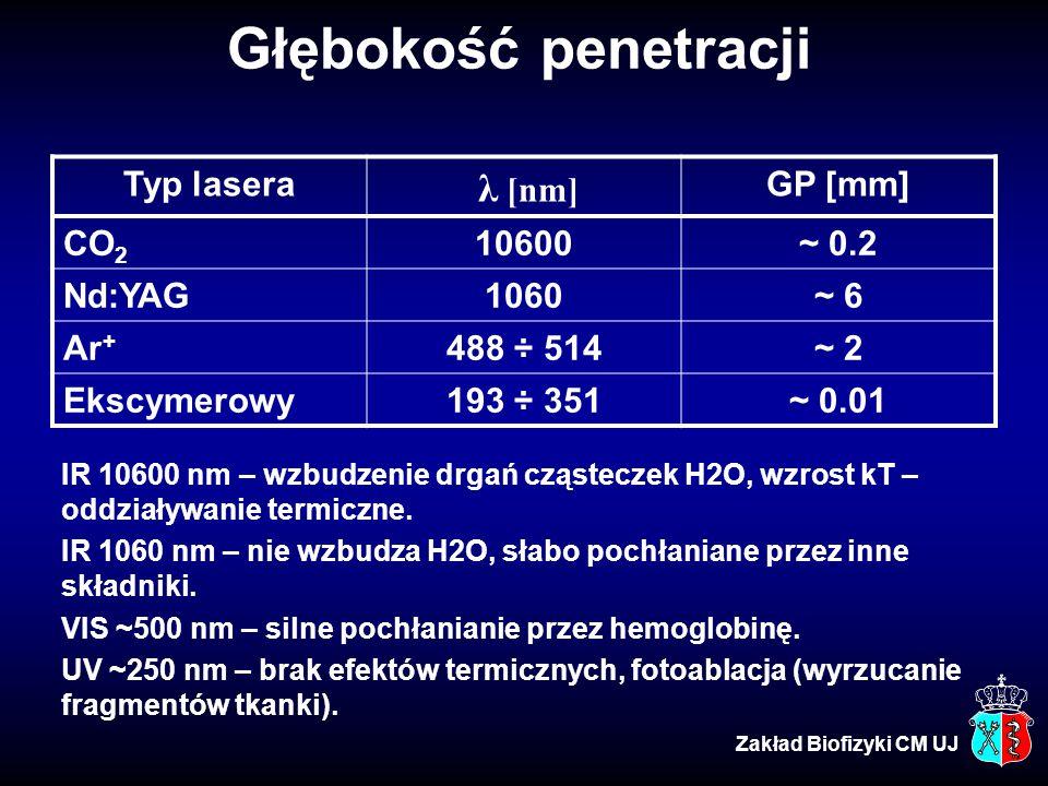 Głębokość penetracji Typ lasera λ [nm] GP [mm] CO2 10600 ~ 0.2 Nd:YAG